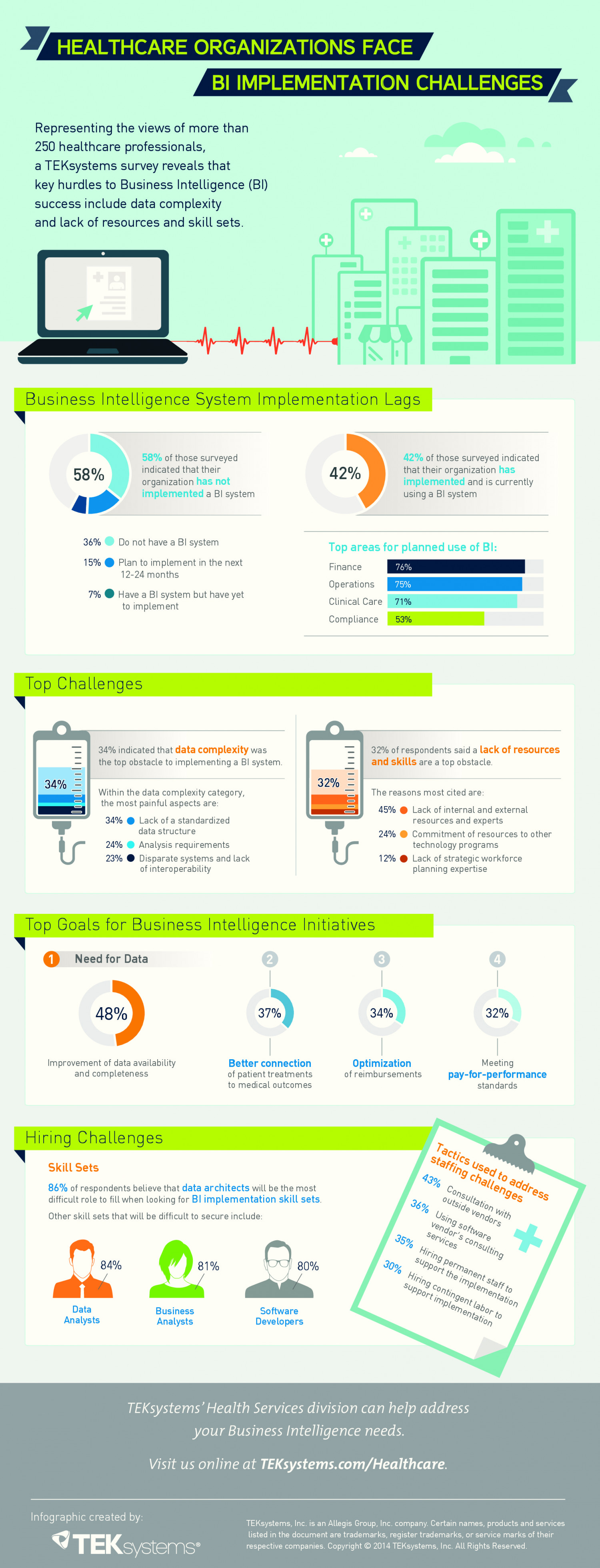 Healthcare Organizations Face BI Implementation Challenges Infographic