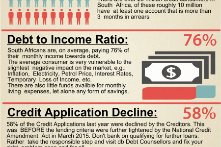 The state of Credit in South Africa Infographic