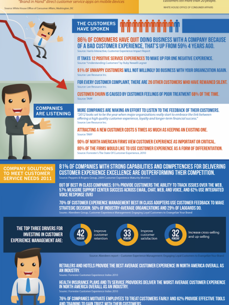The State of Customer Service Infographic