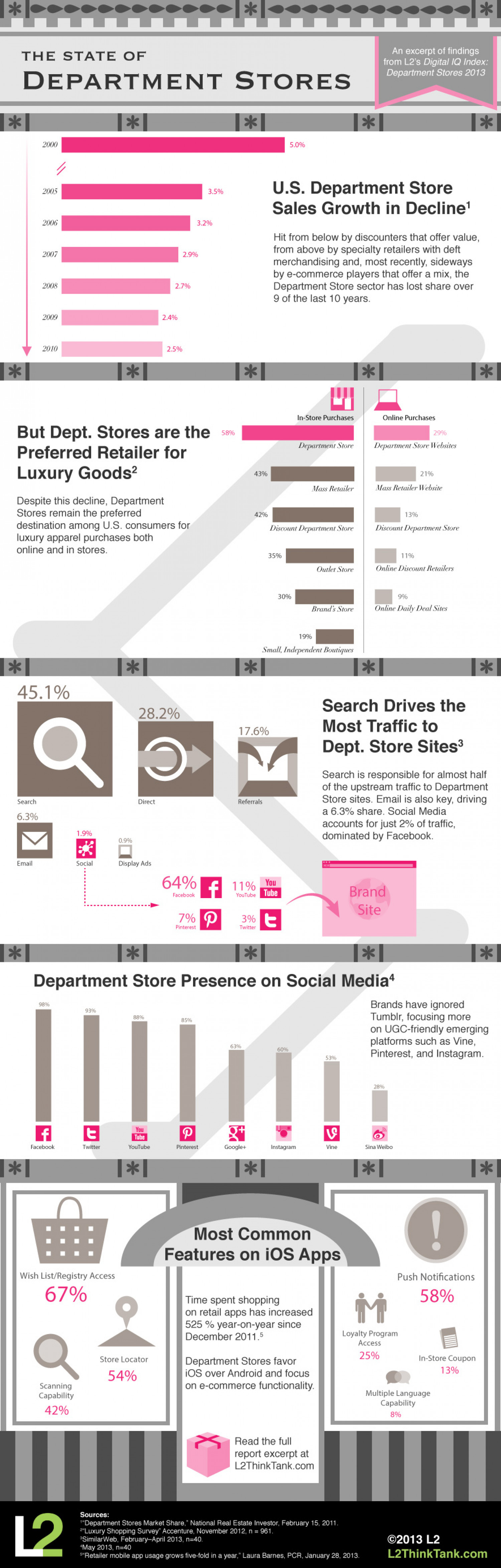The State of Department Stores Infographic