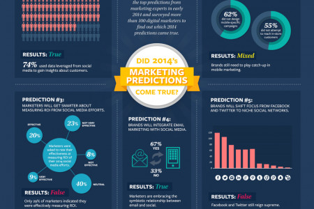 The State of Digital Marketing Infographic
