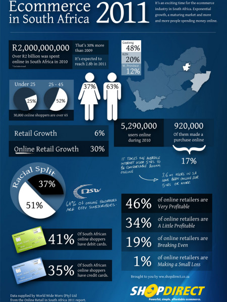 The State of Ecommerce in South Africa  Infographic