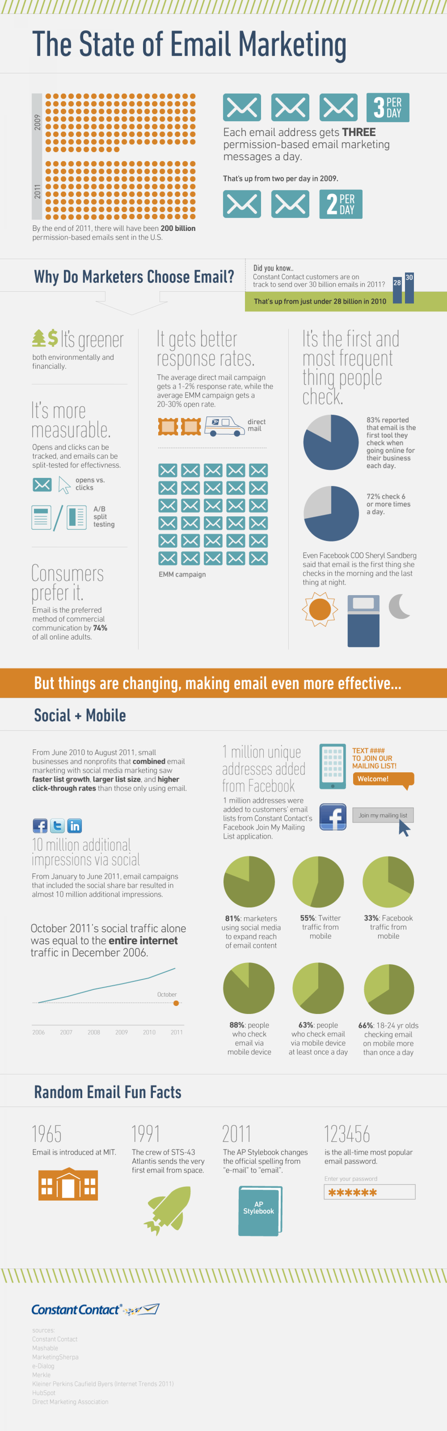 The State of Email Marketing Infographic