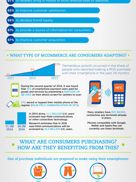 The State of Mobile Commerce Infographic