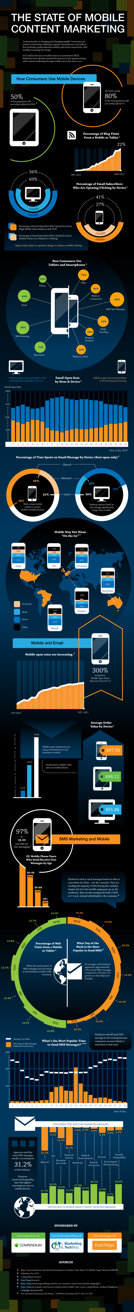 The State of Mobile Content Marketing