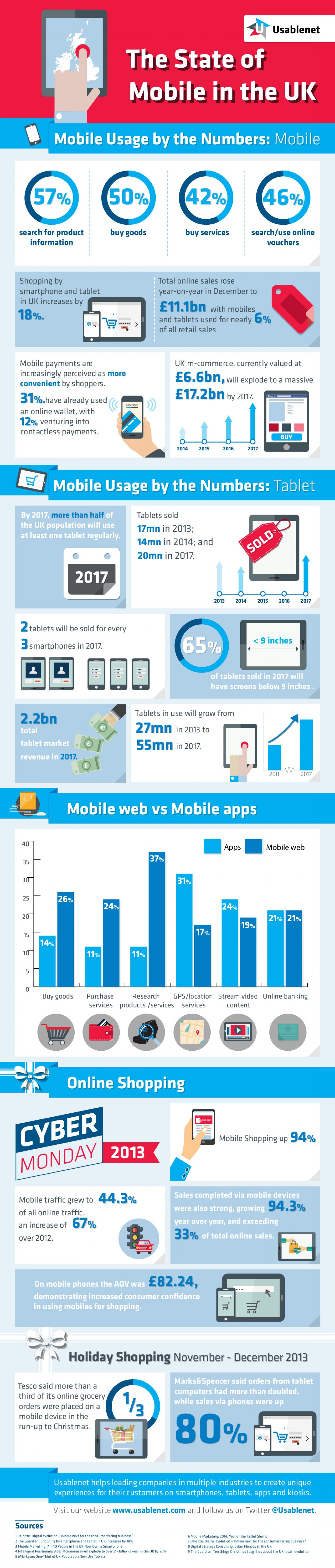 The State of Mobile in the UK Infographic