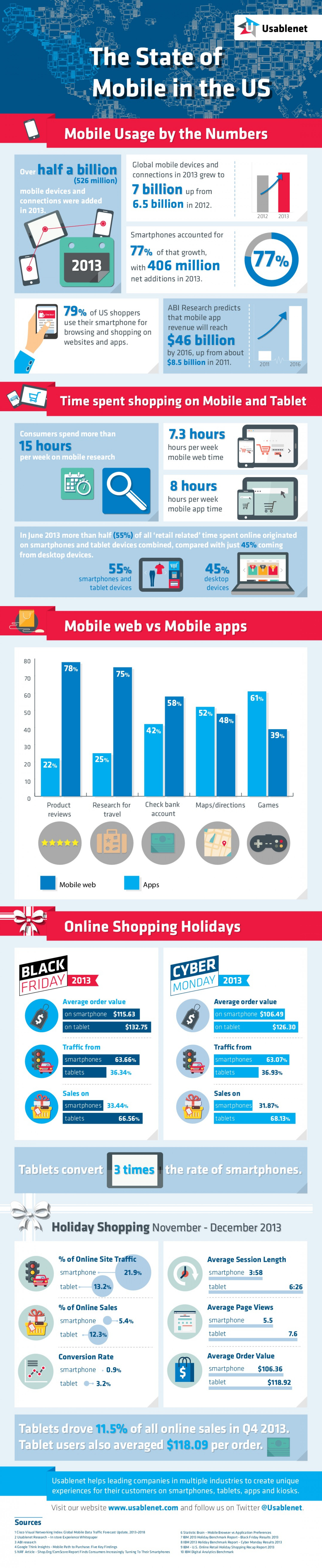 The State of Mobile in the US Infographic