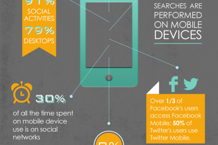 The State of Mobile Marketing Infographic
