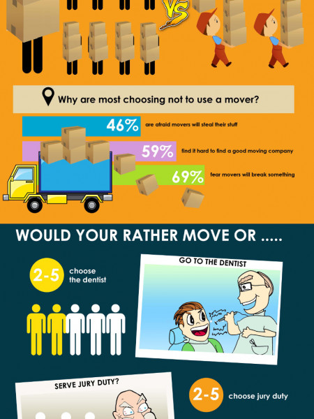 The State of Moving in the United States Infographic
