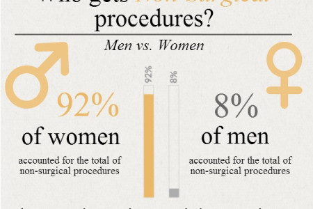 The State of Non-Surgical Cosmetic Procedures Infographic