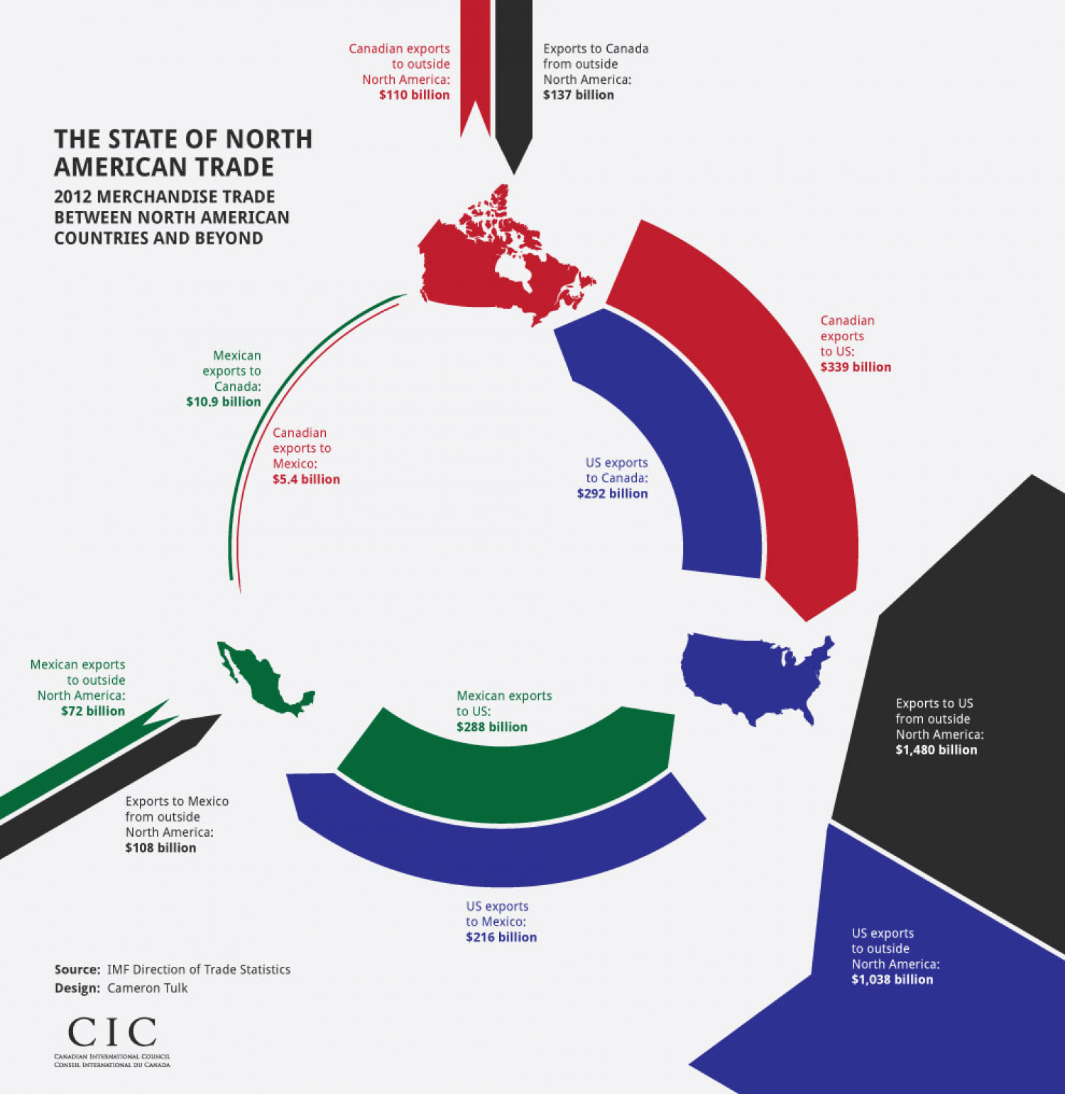 The State of North American Trade Infographic