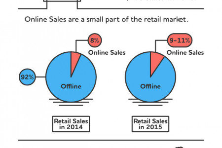 The State of Online Shopping in 2015  Infographic