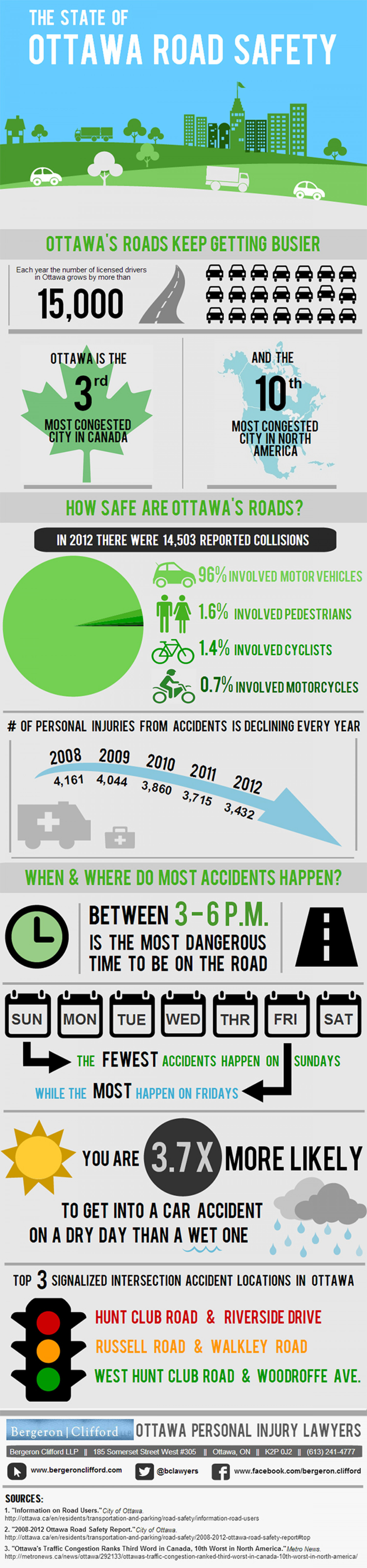The State of Ottawa Road Safety Infographic