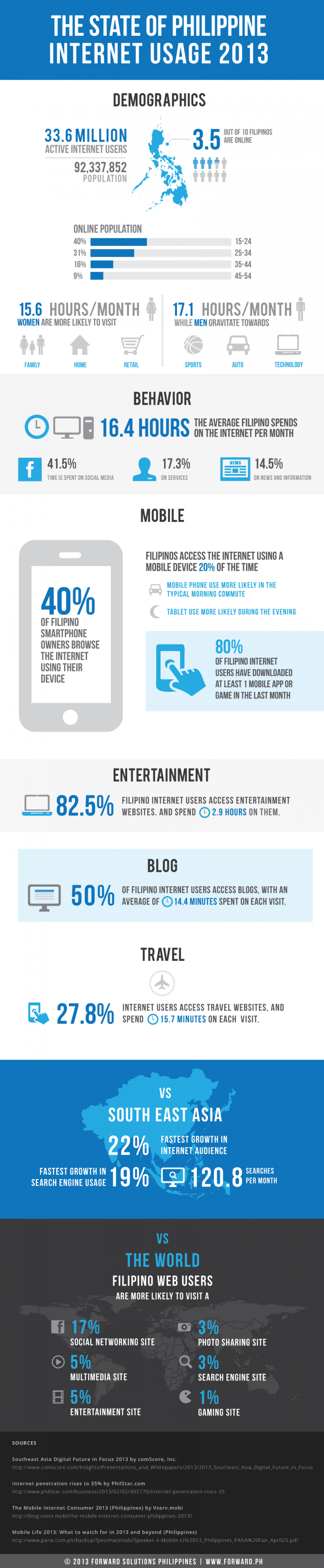 The State of Philippine Internet Usage 2013 Infographic
