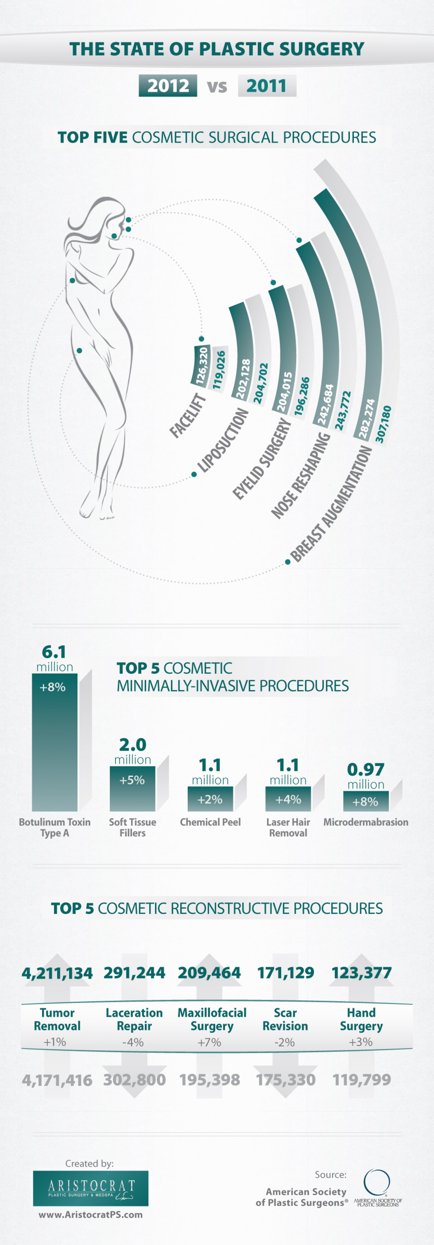 The State of Plastic Surgery - 2011 vs 2012 Infographic