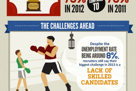 The State of Recruiting in North America Infographic
