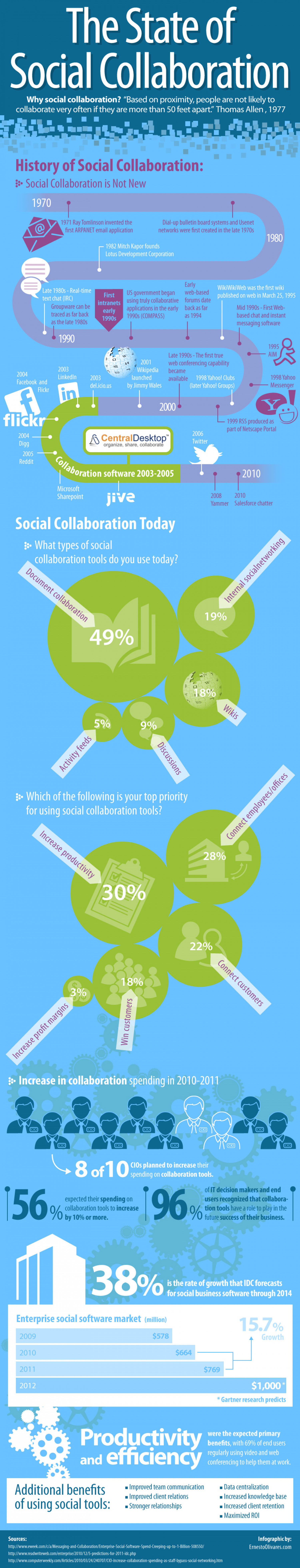 The State of Social Collaboration  Infographic