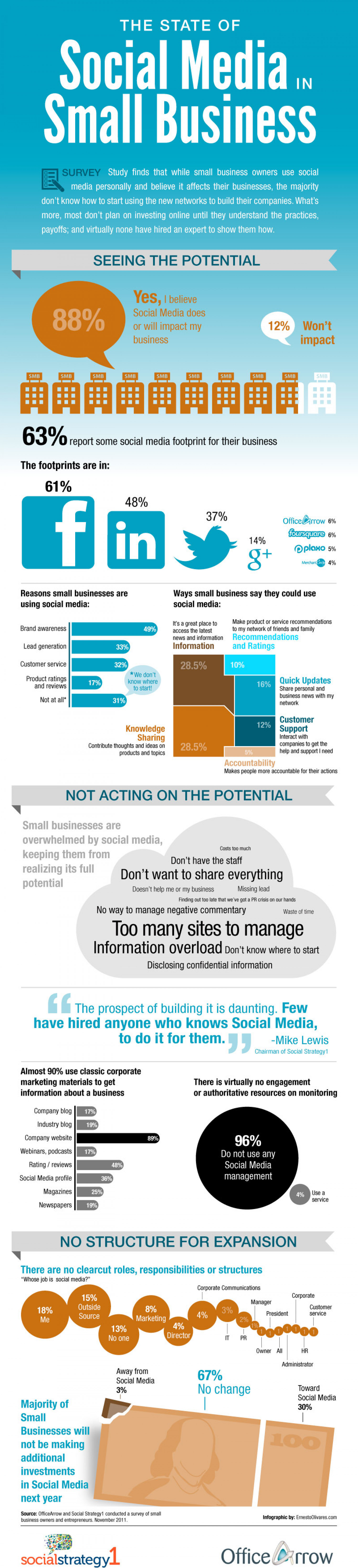 The State of Social Media in Small Business Infographic
