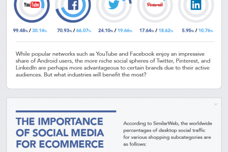 The State of Social Media Marketing 2015 Infographic