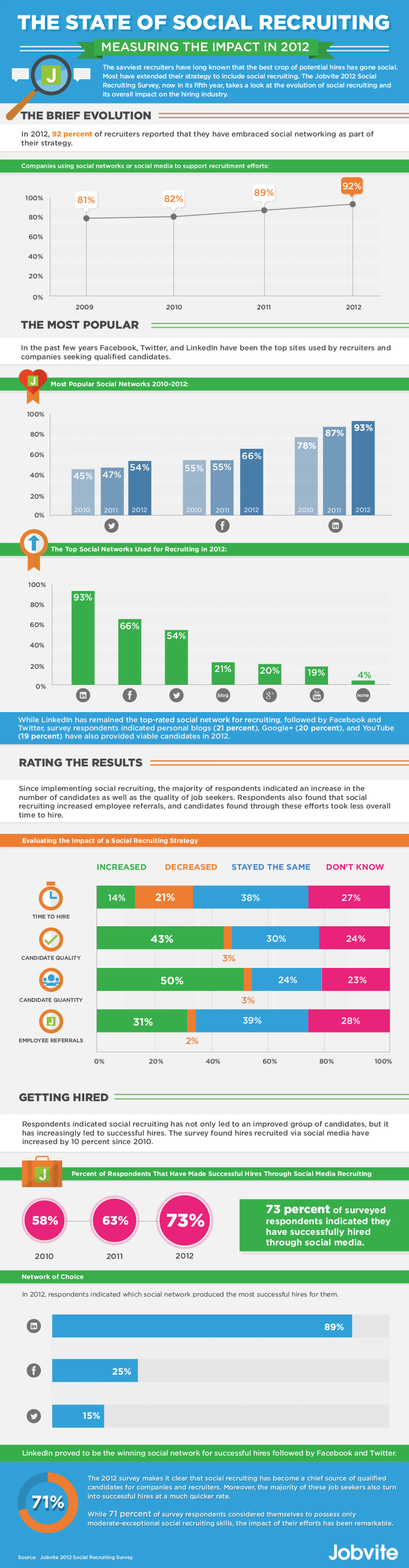 The State of Social Recruiting Infographic