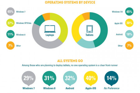 The State of Tablet Use in the Utilities Industry Infographic