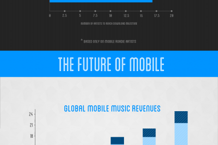 The State of the Mobile Music Industry Infographic