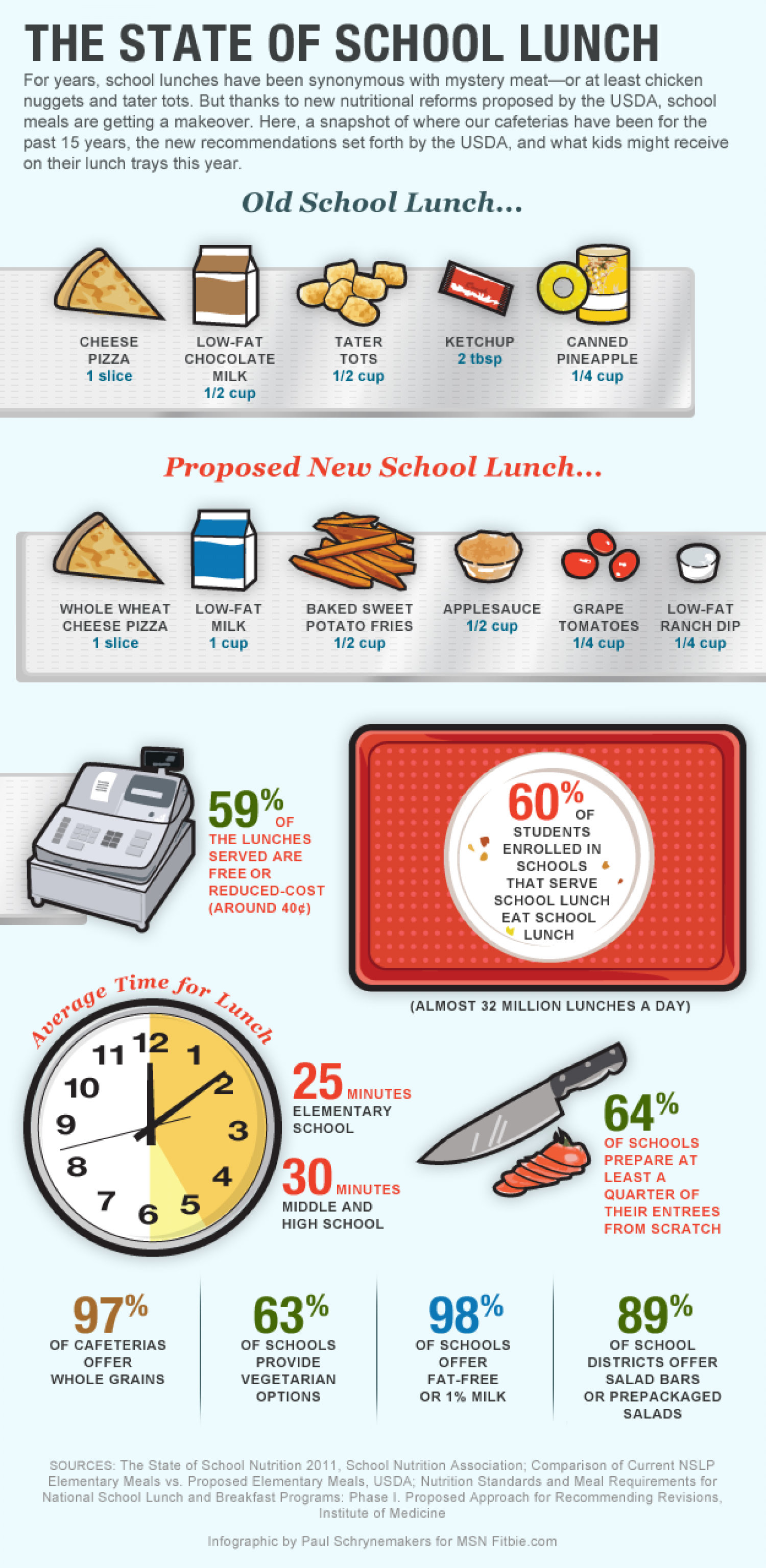 The State of the School Lunch Infographic