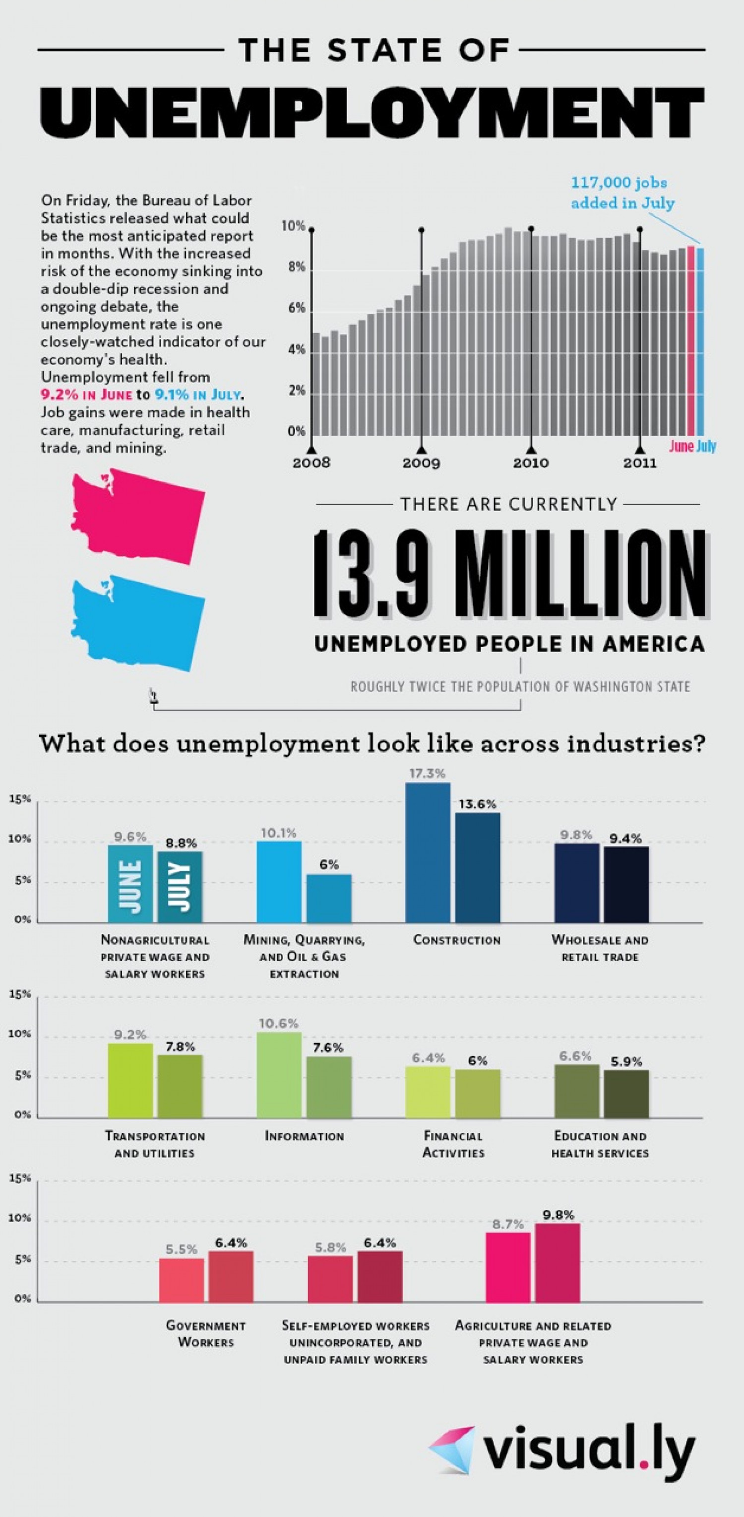 The State of Unemployment Infographic