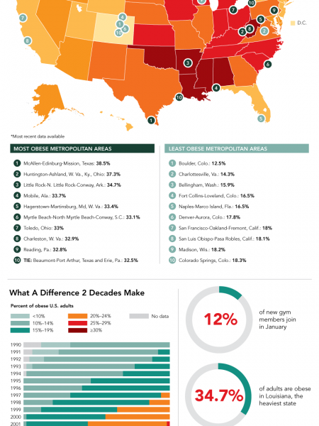 The States With The Most Pounds To Lose Infographic