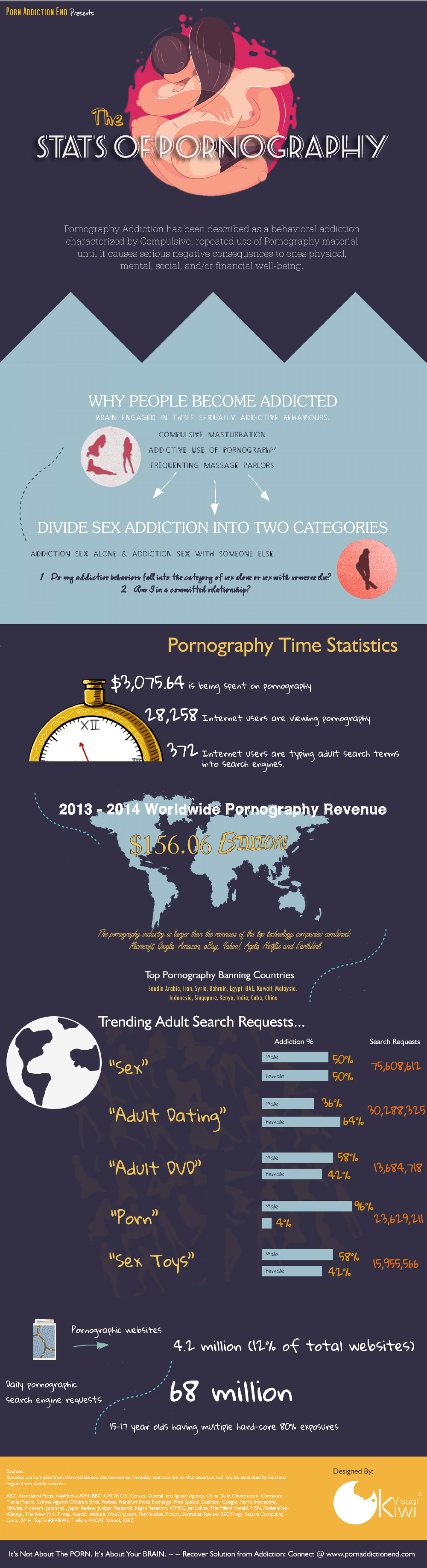 The Stats of Pornography  Infographic