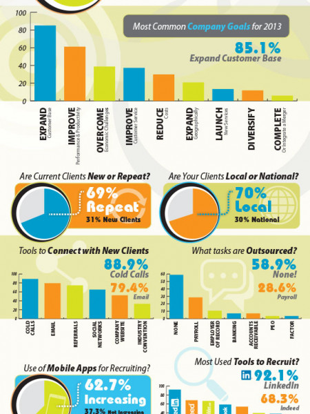 The Status of Temp Recruiting 2013 Infographic