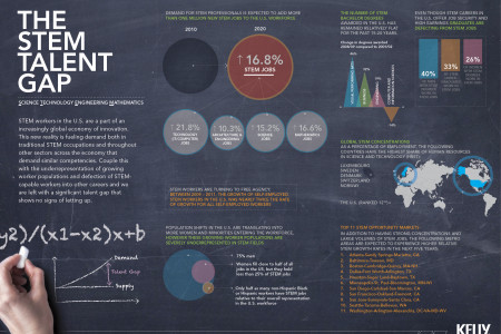 The STEM Talent Gap Infographic