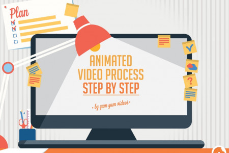 The (step-by-step) Animated Video Process Infographic