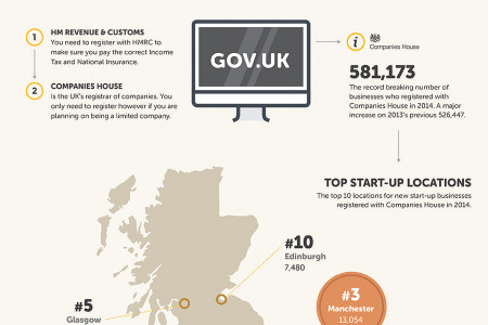 The Step-By-Step Small Business Start Up Guide Infographic