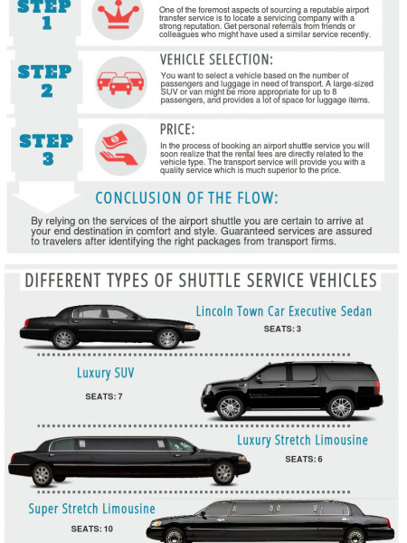 The Steps For Hiring Airport Shuttle Services Infographic