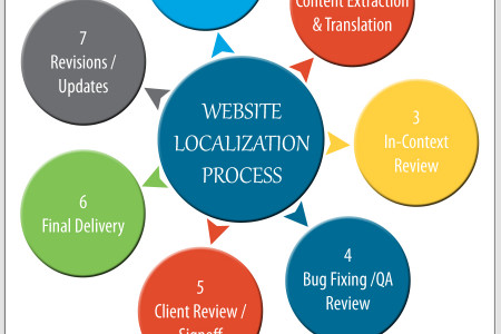 The Steps for Website Localization Infographic
