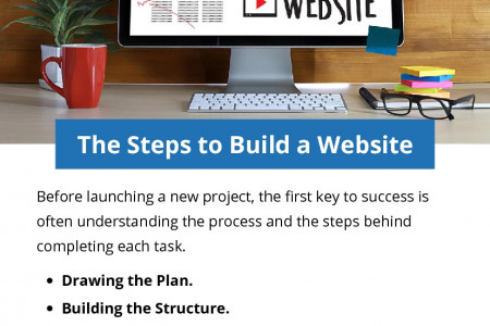 The Steps to Build a Website Infographic
