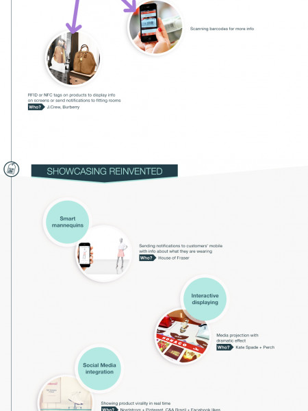 The Store of the Future 2020: Omnichannel Innovation in Brick-and-Mortar Retail Infographic