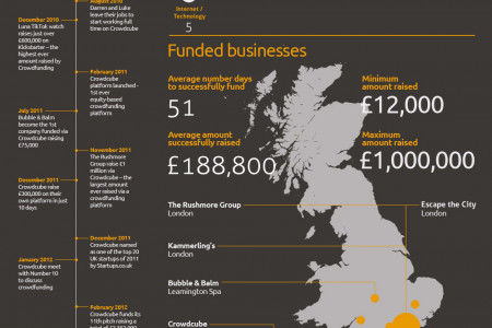 The story and stats behind Crowdcube's Success Infographic