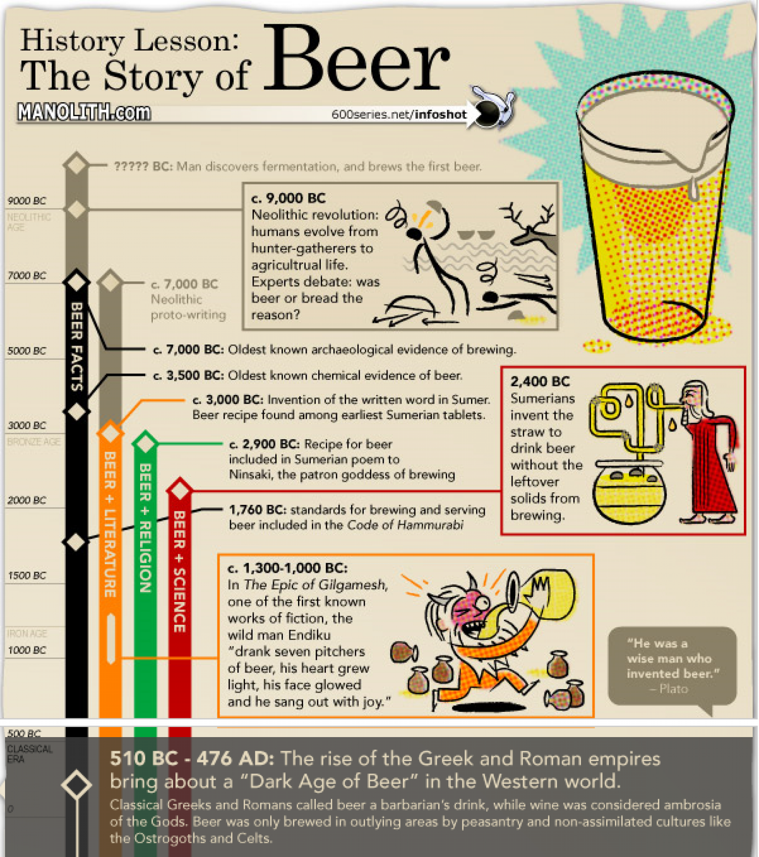 The Story of Beer  Infographic
