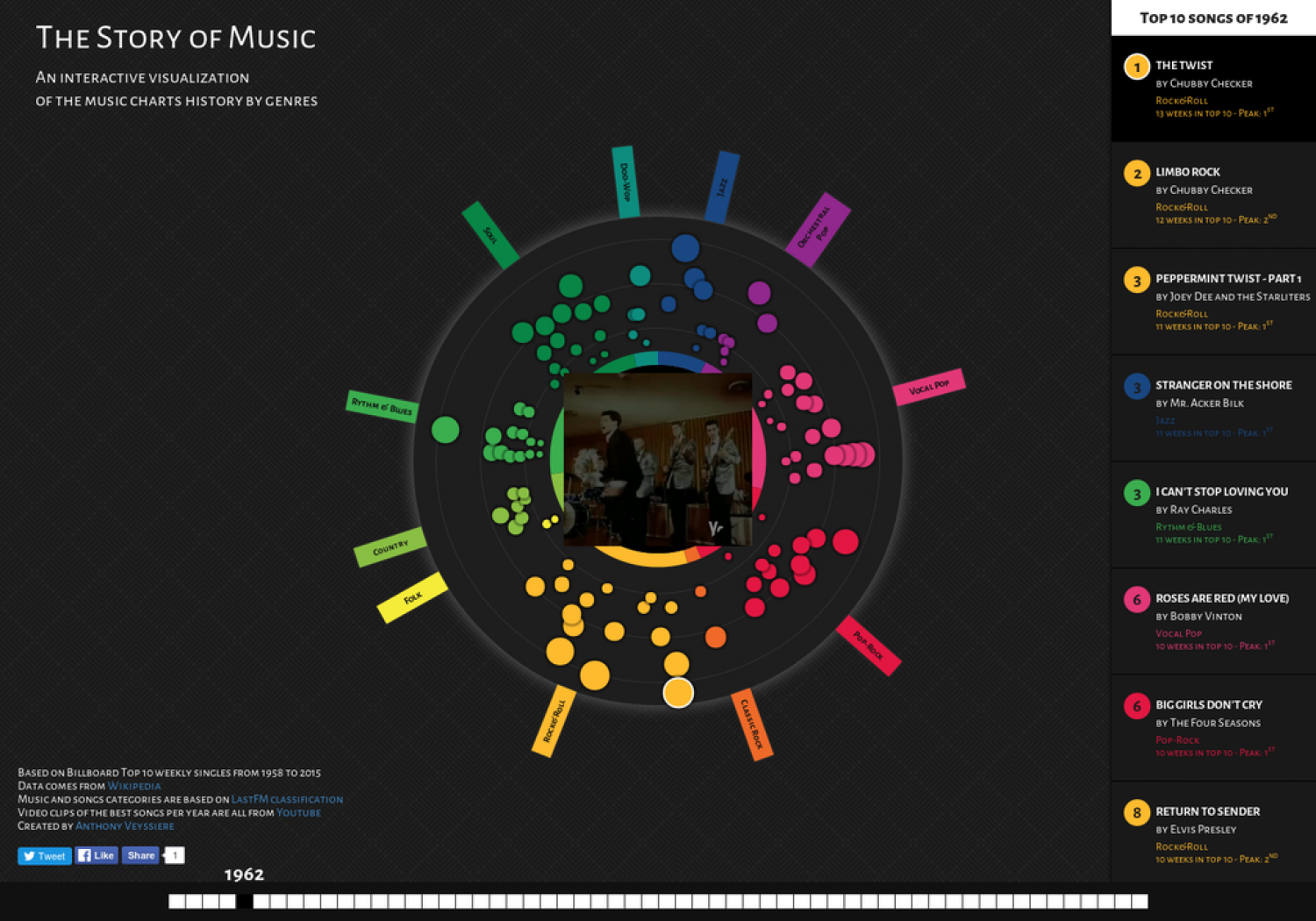 The Story Of Music Infographic
