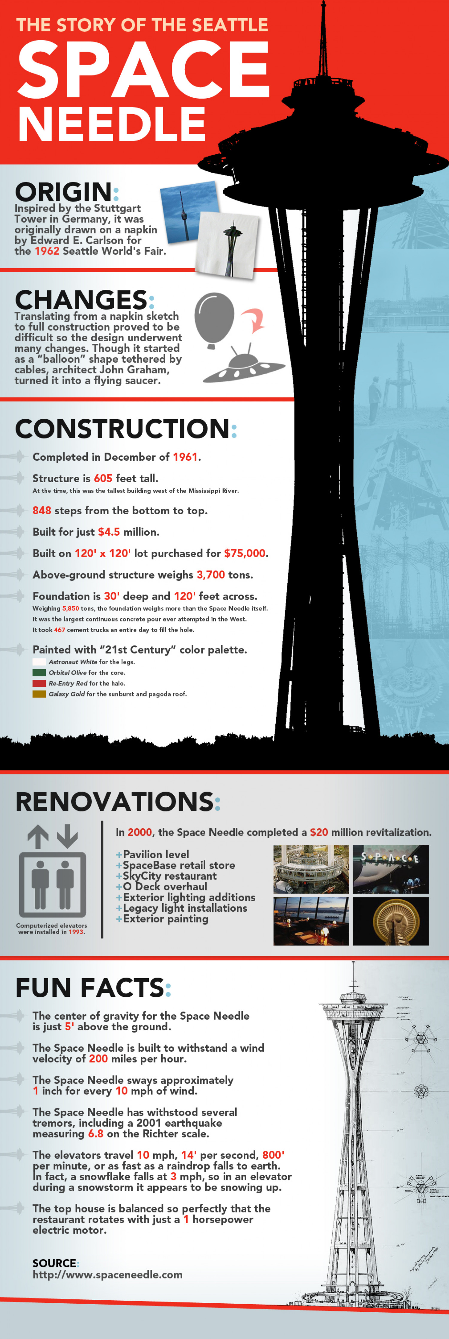 The Story of the Seattle Space Needle Infographic