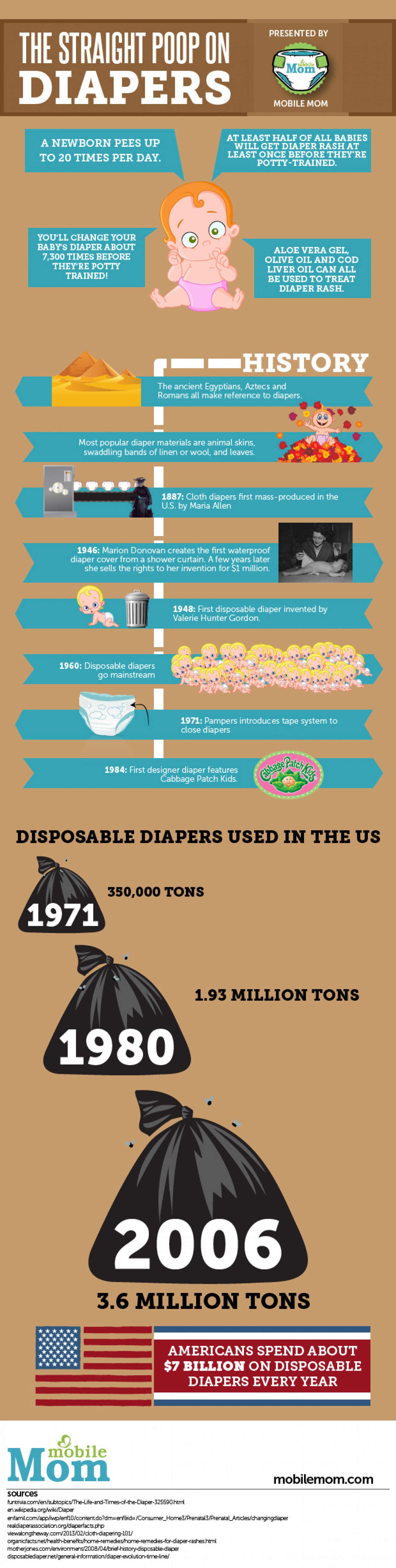 The Straight Poop On Diapers Infographic