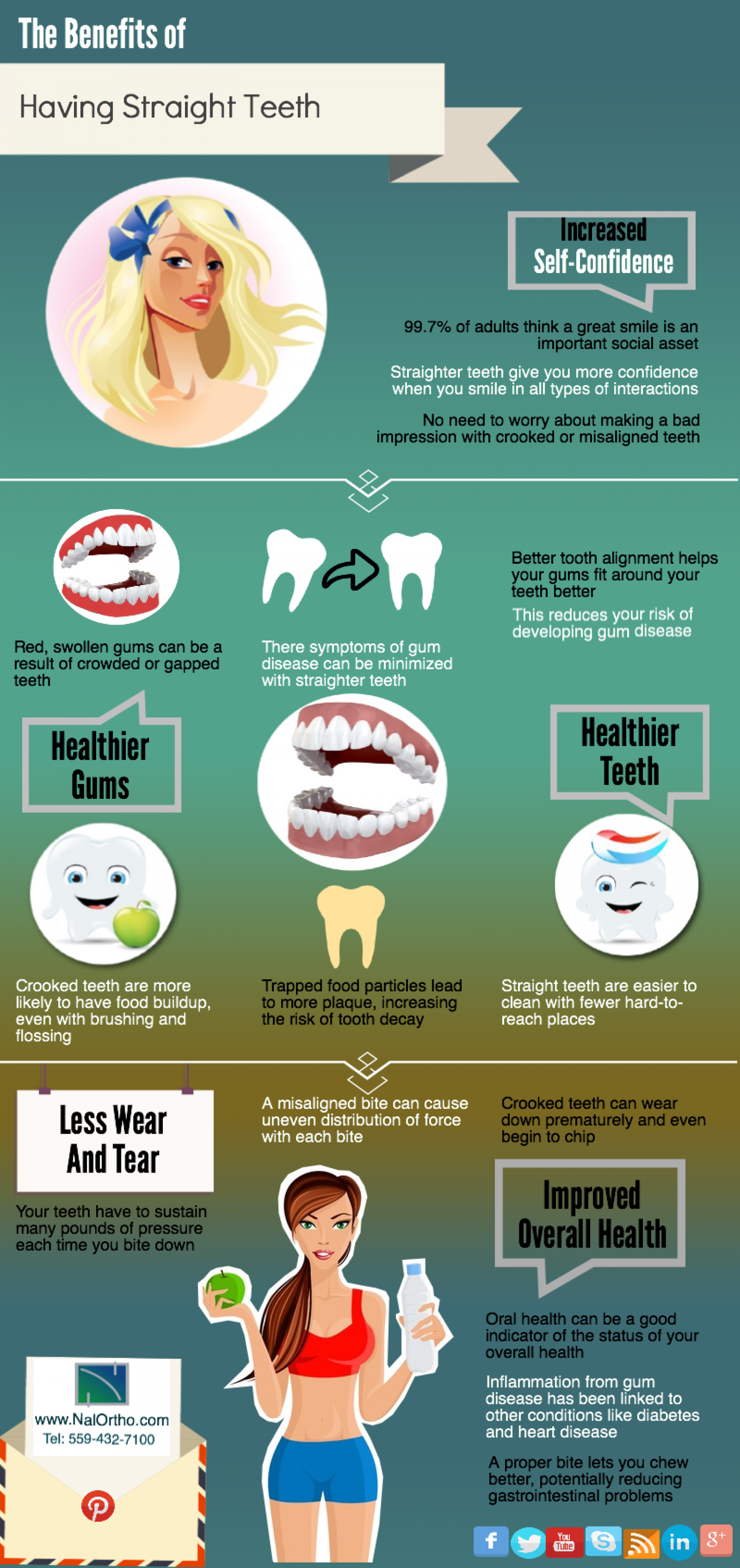 The Straight Teeth Infographic Infographic