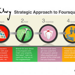 foursquare technology strategy Foursquare is a local search-and-discovery service mobile app which provides  search results  foursquare 80 uses its own proprietary technology called  pilgrim to detect a user's location  partnership with american express, as part  of amex's sync social media strategy, which allows for discounts to be applied  directly.