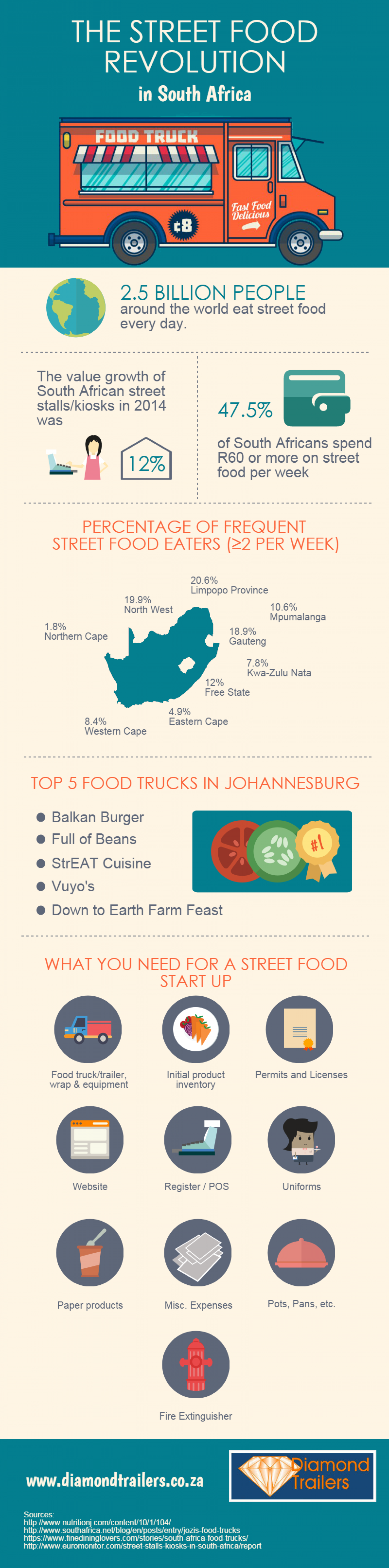 The Street Food Revolution in South Africa Infographic