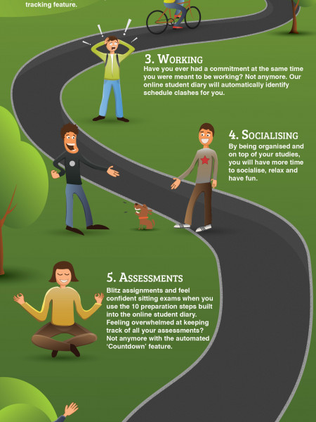 The student's journey Infographic