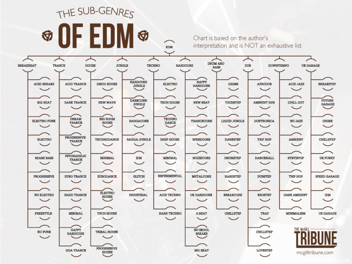The Sub-Genres of EDM Infographic