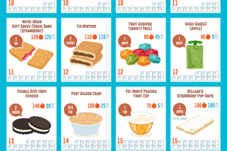 The Sugar Content of Snacks Marketed to Kids Infographic