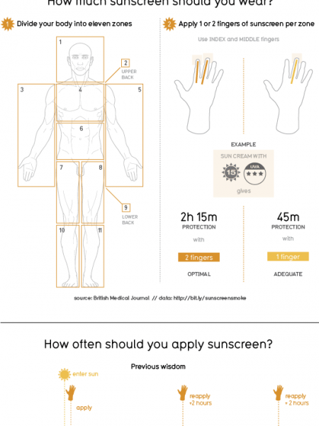 The Sunscreen Smokescreen Infographic